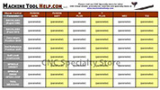 CNC Cheat Sheets- CNC G codes, machinist, parameters and more.